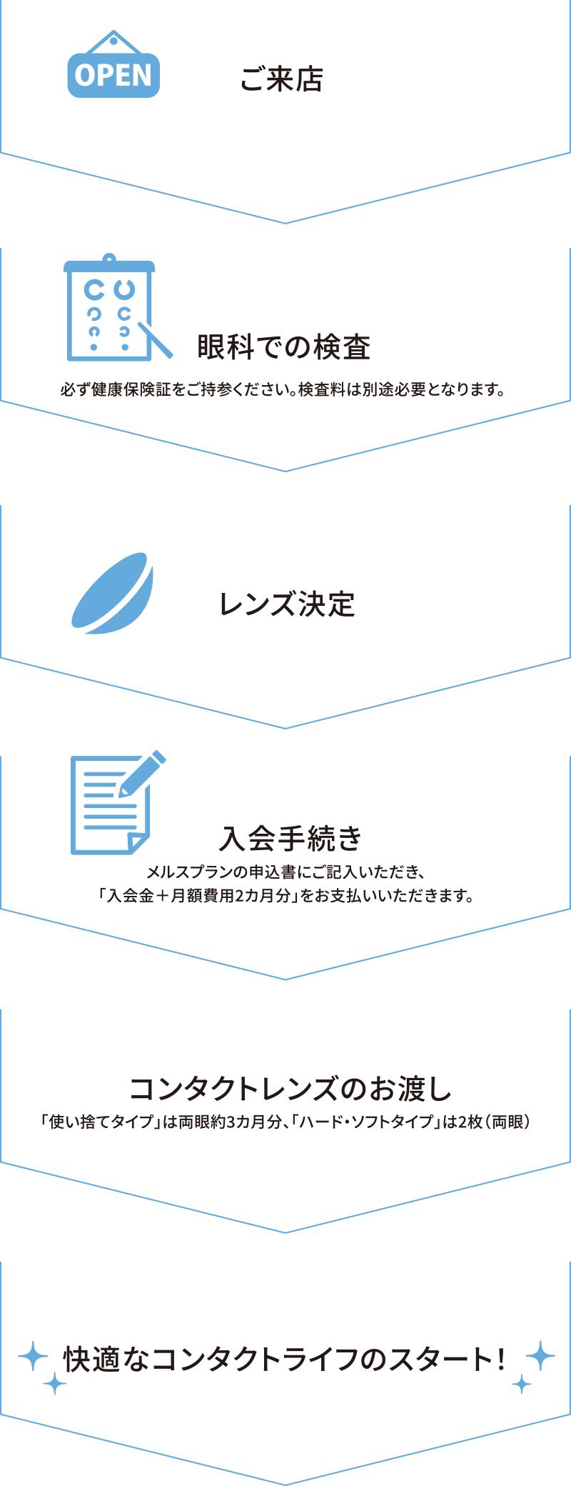 メルスプラン メルスプラン会員No.ログイン|Club Menicon(クラブメニコン)